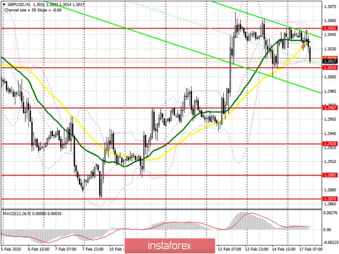 GBP/USD: план на американскую сессию 17 февраля. Покупатели не сумели вернуть себе сопротивления 1