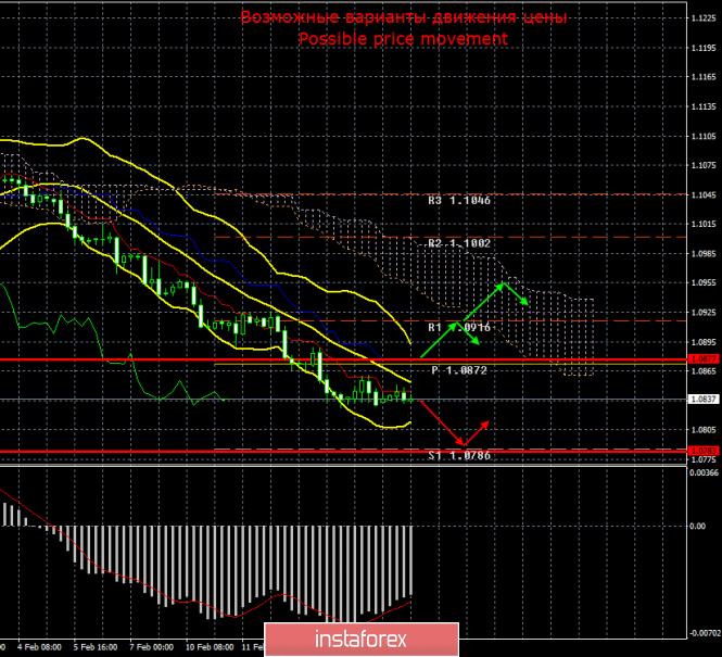 EUR/USD и GBP/USD. 17 февраля. Итоги дня
