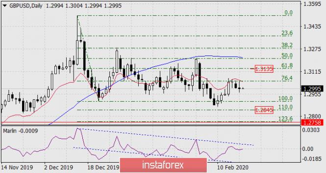 Прогноз по GBP/USD на 19 февраля 2020 года