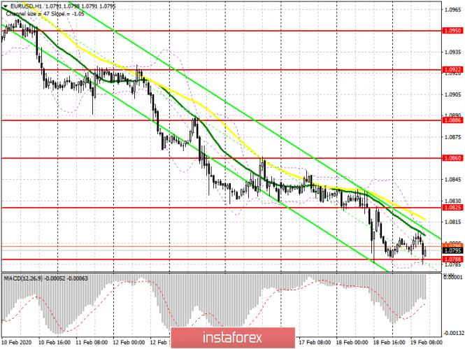 EUR/USD: план на американскую сессию 19 февраля. Евро продолжает топтаться в районе годовых минимумов