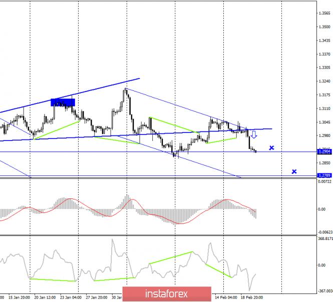 GBP/USD. 20 февраля