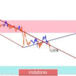 Упрощенный волновой анализ EUR/USD и GBP/JPY на 20 февраля
