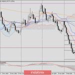 Анализ и прогноз по EUR/USD на 20 февраля 2020 года
