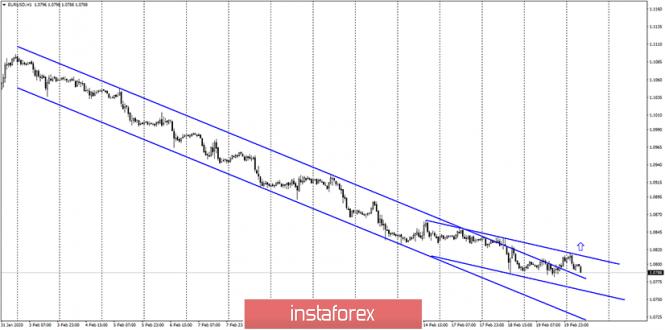 EUR/USD. 20 февраля. По евро близится разворот