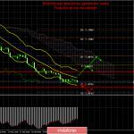 EUR/USD и GBP/USD. 20 февраля. Итоги дня. Фунт продолжает падение, игнорируя отчеты, евровалюта ждет новостей