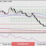 Прогноз по EUR/USD на 21 февраля 2020 года