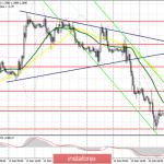 GBP/USD: план на европейскую сессию 21 февраля. Фунт обвалили к очередным минимумам уже за неделю до старта переговоров с