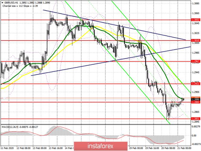 GBP/USD: план на европейскую сессию 21 февраля