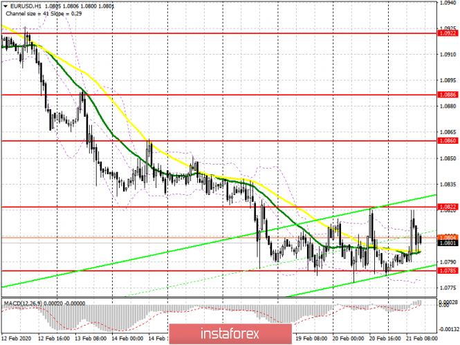 EUR/USD: план на американскую сессию 21 февраля. У быков проблемы с уровнем 1.0820