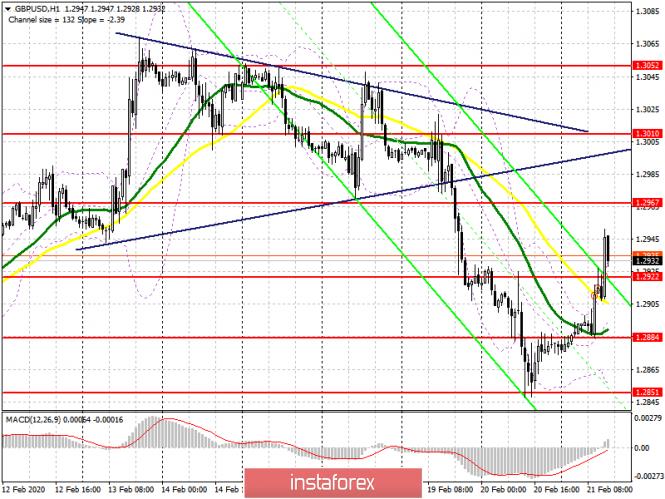 GBP/USD: план на американскую сессию 21 февраля. Фунт продолжает ломать стереотипы фундаментального анализа
