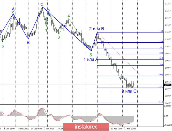 Анализ EUR/USD и GBP/USD за 21 февраля