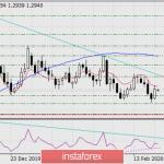 Прогноз по GBP/USD на 24 февраля 2020 года