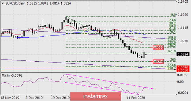 Прогноз по EUR/USD на 24 февраля 2020 года