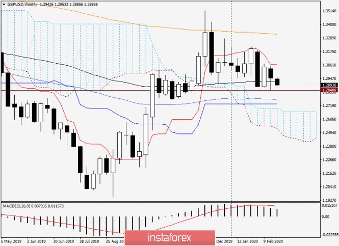 Анализ и торговые рекомендации по GBP/USD на 24 февраля