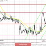 EUR/USD: план на американскую сессию 24 февраля. Евро торгуется вокруг уровня 1.0822, но медведи перехватили инициативу