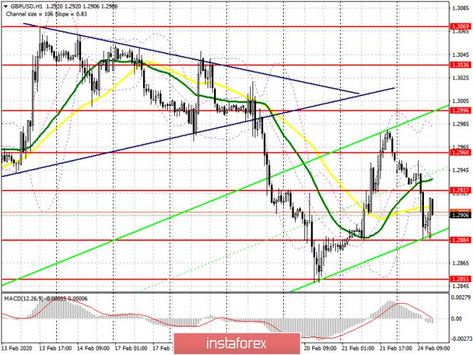 GBP/USD: план на американскую сессию 24 февраля