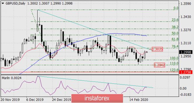 Прогноз по GBP/USD на 26 февраля 2020 года