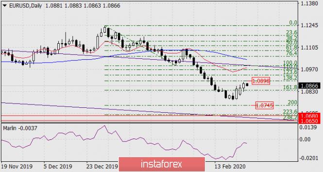 Прогноз по EUR/USD на 26 февраля 2020 года