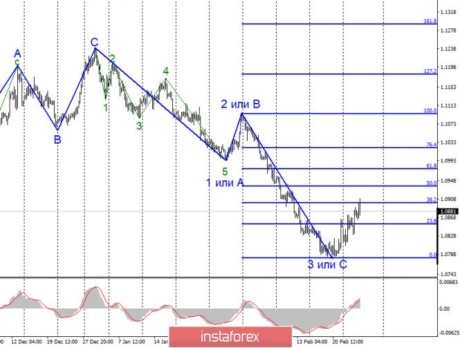 Анализ EUR/USD и GBP/USD за 26 февраля