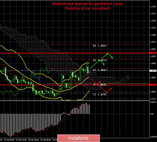 EUR/USD. Итоги 26 февраля