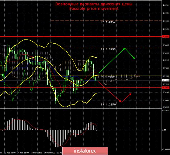 GBP/USD. Итоги 26 февраля