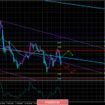 Обзор пары GBP/USD. 27 февраля. Британский фунт продолжает «качели». Рынки находятся в замешательстве.