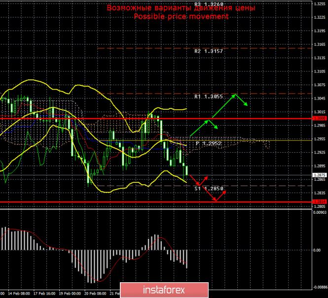 GBP/USD. Итоги 27 февраля