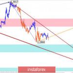 Упрощенный волновой анализ GBP/USD и USD/JPY на 28 февраля