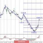 Анализ EUR/USD и GBP/USD за 28 февраля. Паника на фондовых рынках, коронавирус, обвал нефти