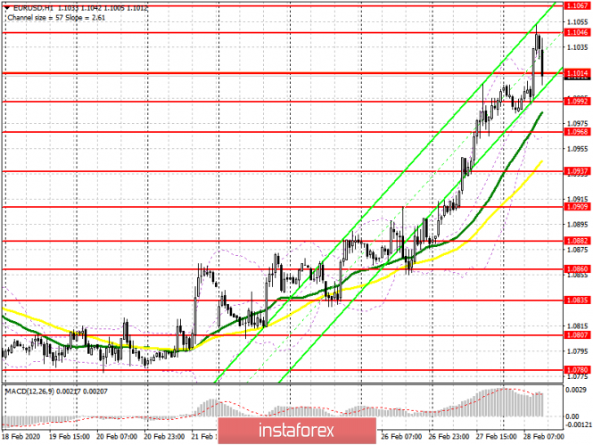 EUR/USD: план на американскую сессию 28 февраля. Евро продолжает рост против доллара США. Цель 1