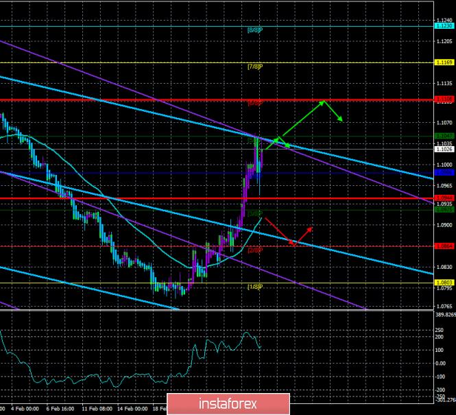 Обзор пары EUR/USD. 28 февраля – итоги дня. Трейдеры подверглись панике по целому ряду причин.