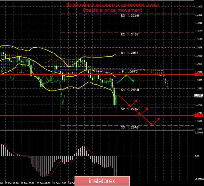 GBP/USD. Итоги 29 февраля. Итоги недели