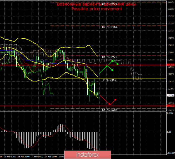 GBP/USD. Итоги 2 марта