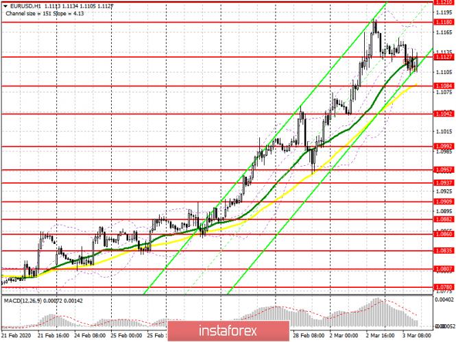 EUR/USD: план на американскую сессию 3 марта. Быки не торопятся возвращаться в рынок и отдали уровень 1