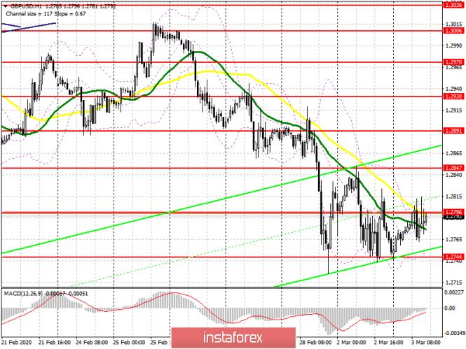 GBP/USD: план на американскую сессию 3 марта. Покупатели продолжают борьбу за сопротивление 1