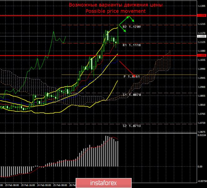 EUR/USD. Итоги 3 марта. Инфляция в Евросоюзе вновь провалилась. ФРС в экстренном режиме снизила ставку.