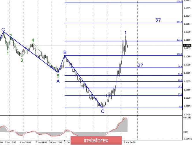 Анализ EUR/USD и GBP/USD за 4 марта