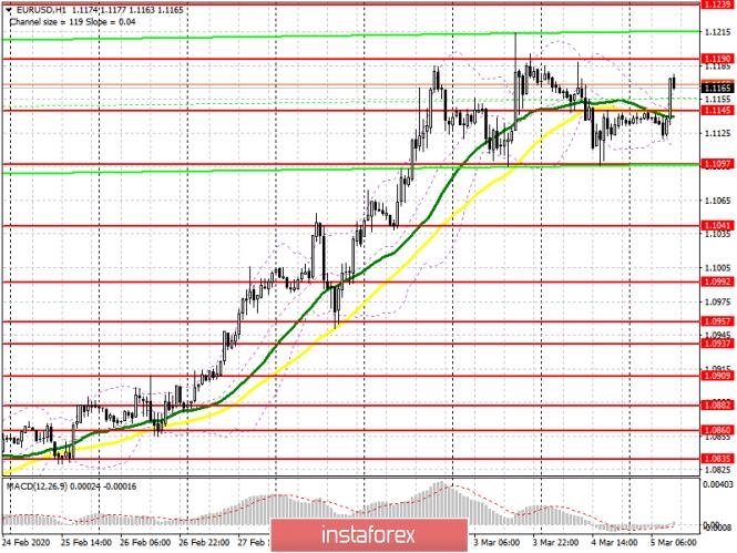 EUR/USD: план на американскую сессию 5 марта. Покупатели евро вернули сопротивление 1