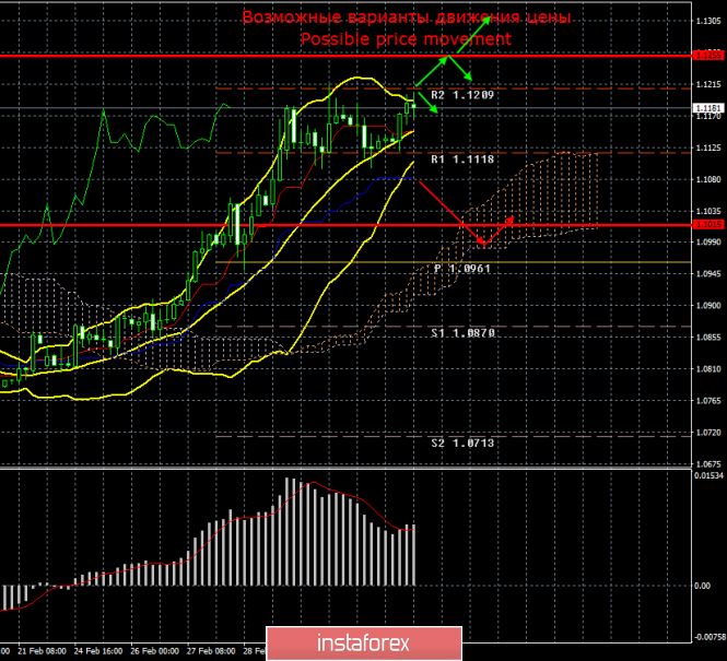 EUR/USD. Итоги 5 марта