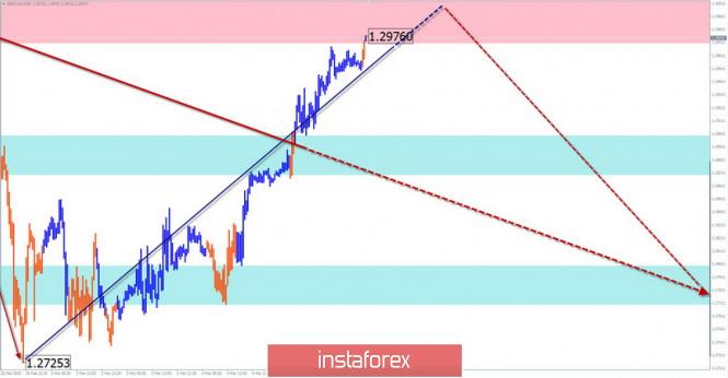 Упрощенный волновой анализ GBP/USD, USD/JPY, USD/CHF на 6 марта