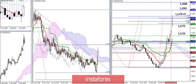 EUR/USD и GBP/USD 9 марта – рекомендации технического анализа