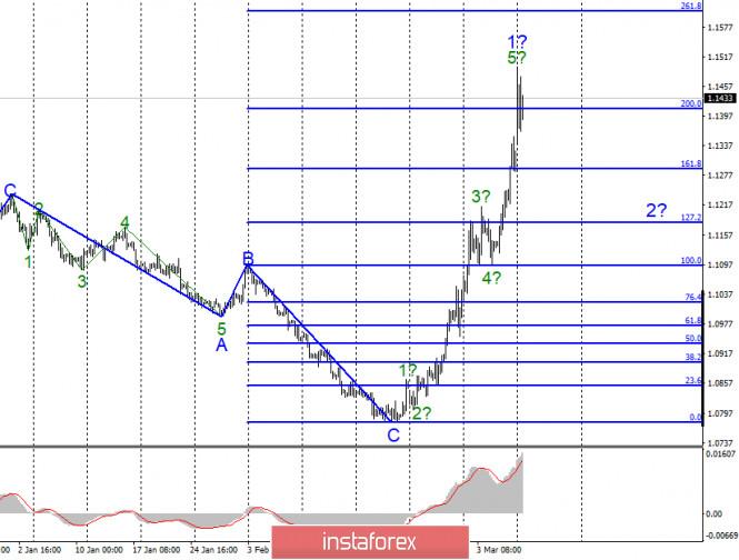 Анализ EUR/USD и GBP/USD за 9 марта