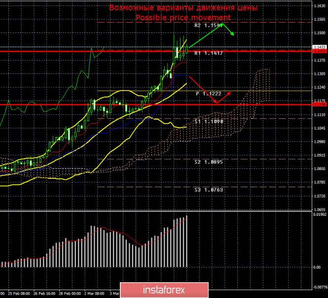 EUR/USD. Итоги 9 марта