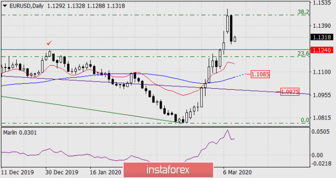 Прогноз по EUR/USD на 11 марта 2020 года