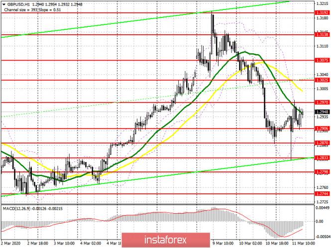 GBP/USD: план на американскую сессию 11 марта