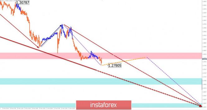 Упрощенный волновой анализ GBP/USD и USD/JPY на 12 марта