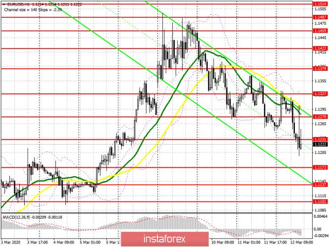 EUR/USD: план на американскую сессию 12 марта. Европейский центральный банк оставил денежно-кредитную политику без изменений.