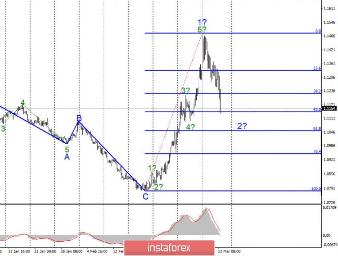 Анализ EUR/USD и GBP/USD за 12 марта
