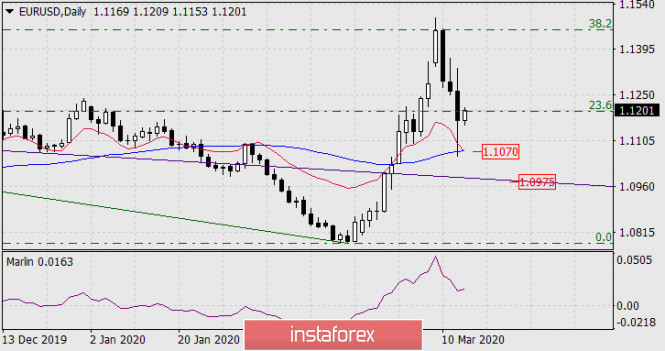 Прогноз по EUR/USD на 13 марта 2020 года