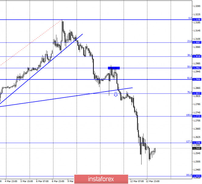 GBP/USD. 13 марта. Новый обвал фунта стерлингов